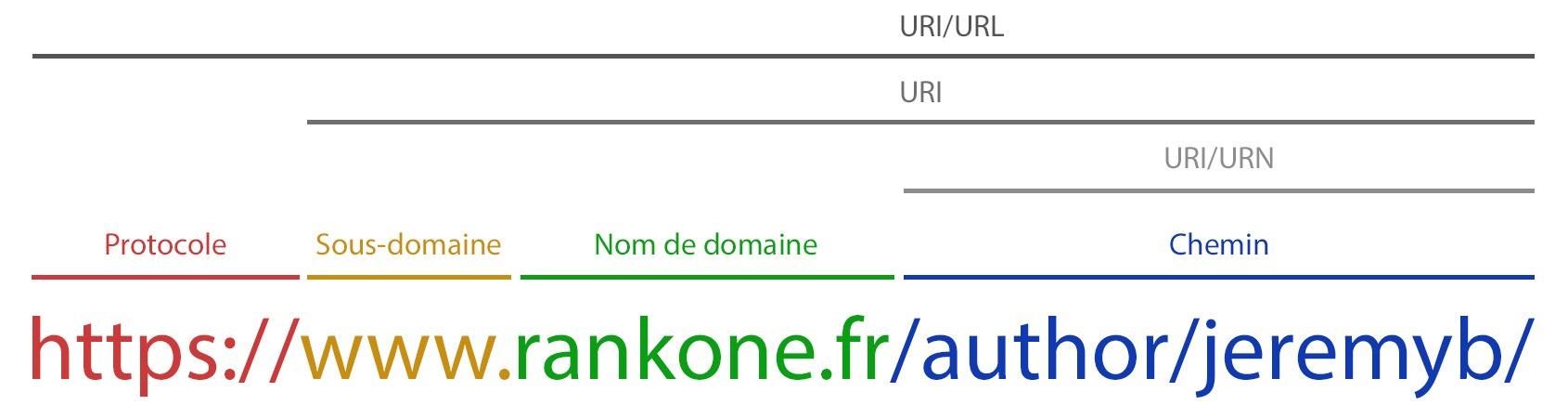 Structure URL URI et URN